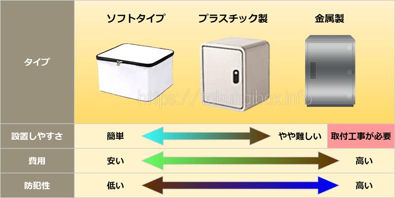 家庭用宅配ボックス_タイプ別の特徴